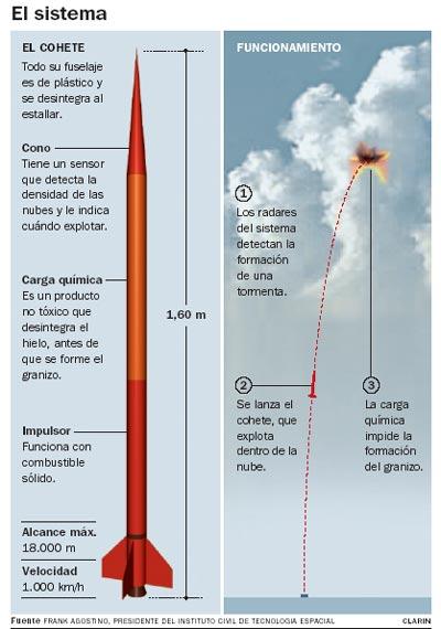 esquema-cohete