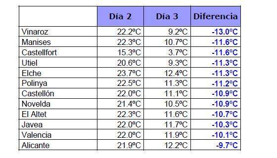 datos-valencia1